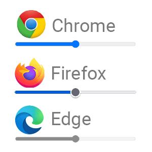 Aspecto de type range en Chrome, Firefox y Edge en junio de 2021
